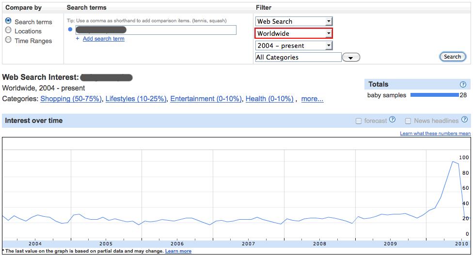 Google Insights Keyword Research