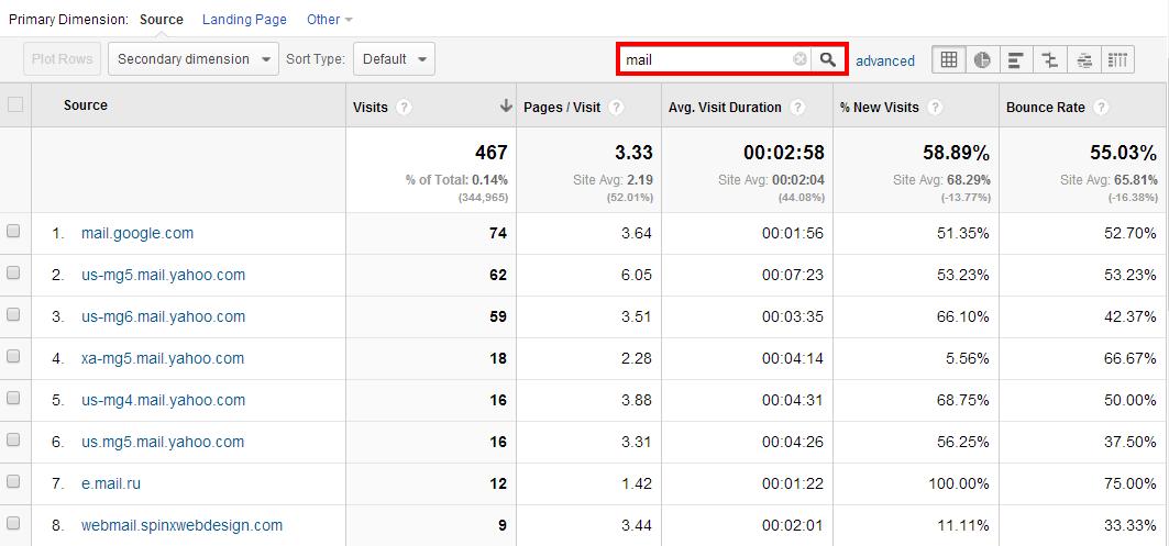 email referrals in Google Analytics