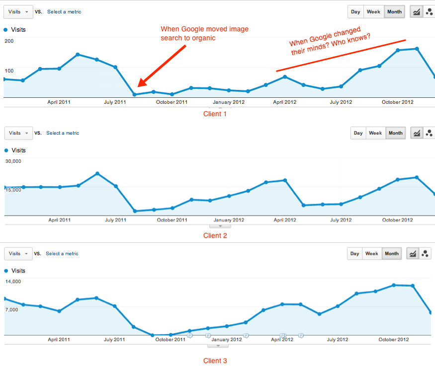 rise and fall of image search traffic
