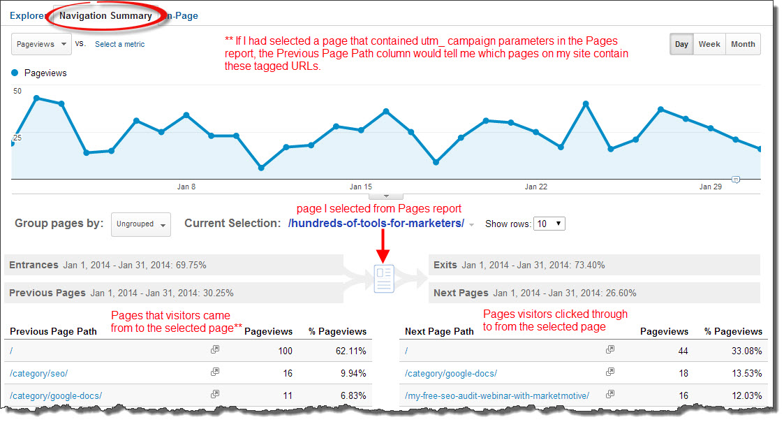 Navigation Summary report in Google Analytics