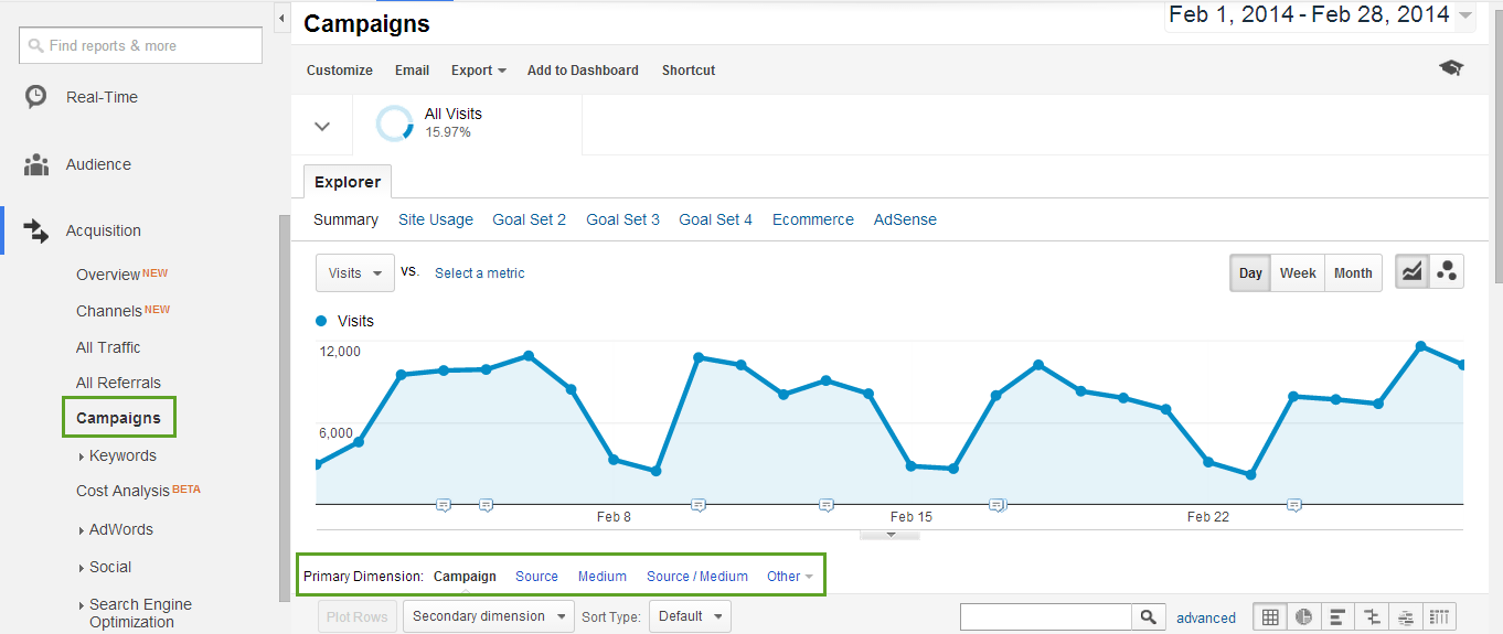 Campaign report in Google Analytics