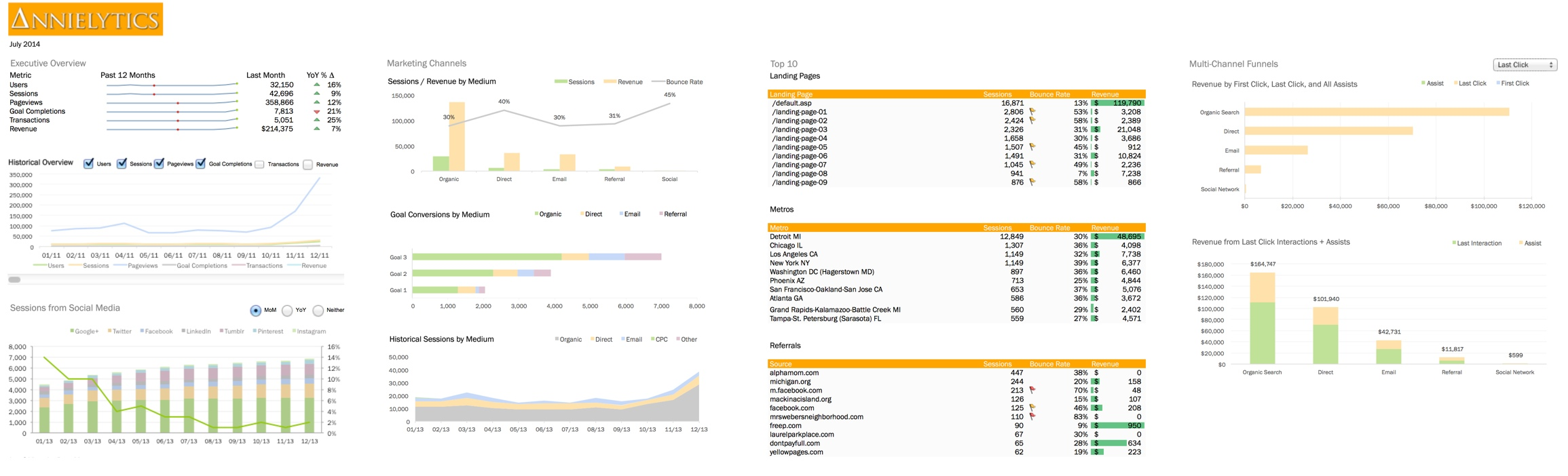 Excel dashboard built from Google Analytics API data