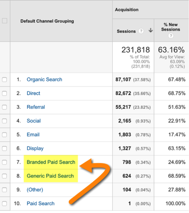 branded and generic paid search channels