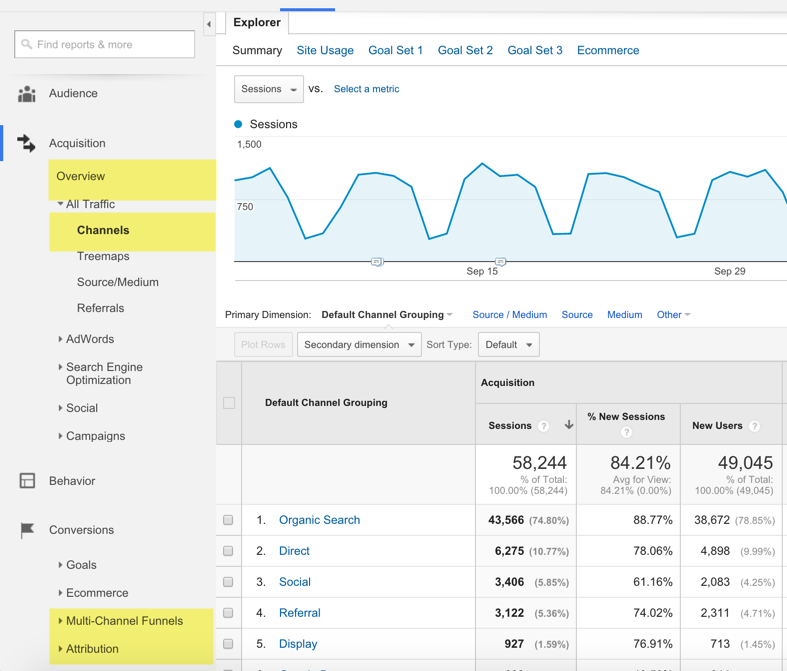 Google Analytics custom channel groupings reports