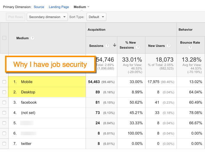 bad campaign tagging in Google Analytics