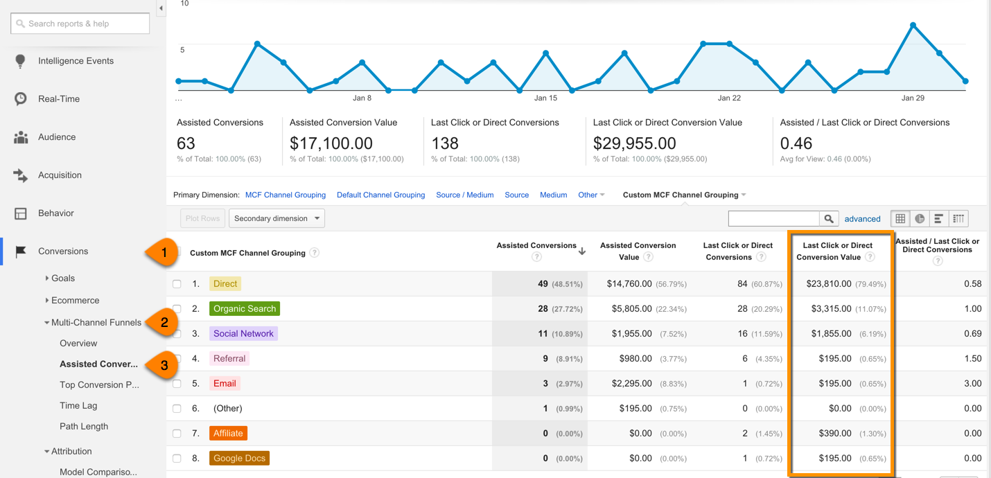 Multi-Channel Funnels report revenue