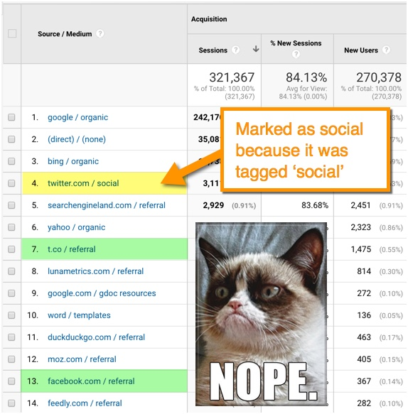 social referrals in Google Analytics